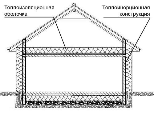тепловая оболочка дома